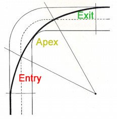 Entry Apex Exit for Go Karts
